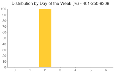 Distribution By Day 401-250-8308